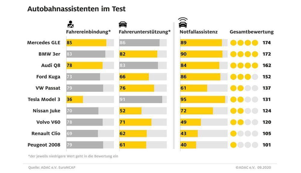 Resultados de Euro NCAP de los nuevos test de asistencia realizados.