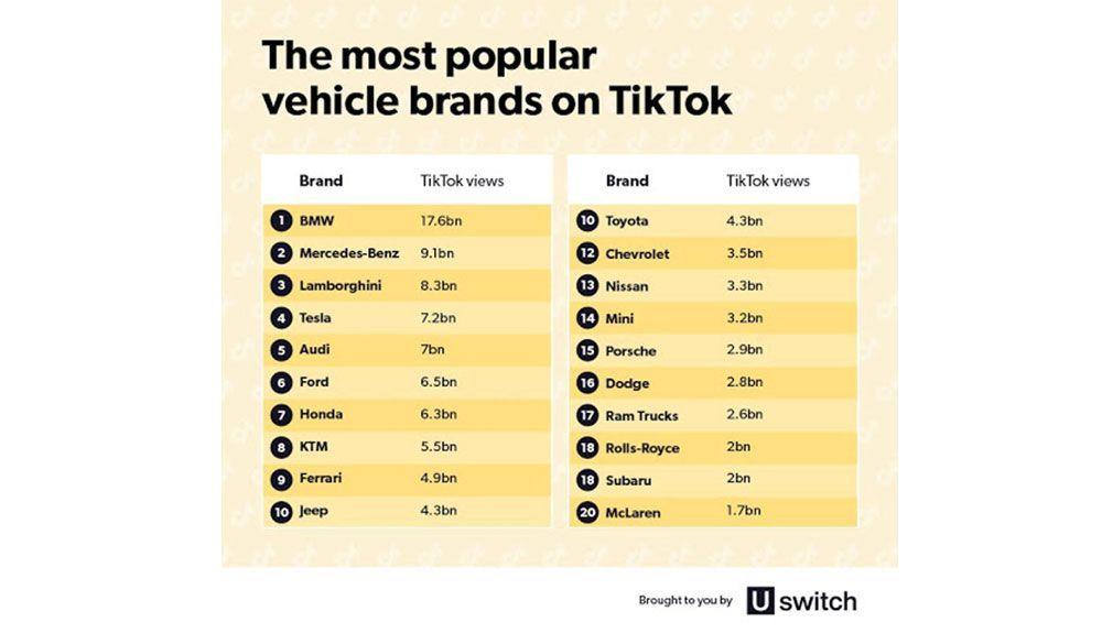 The most popular brands on TikTok, source: Uswitch
