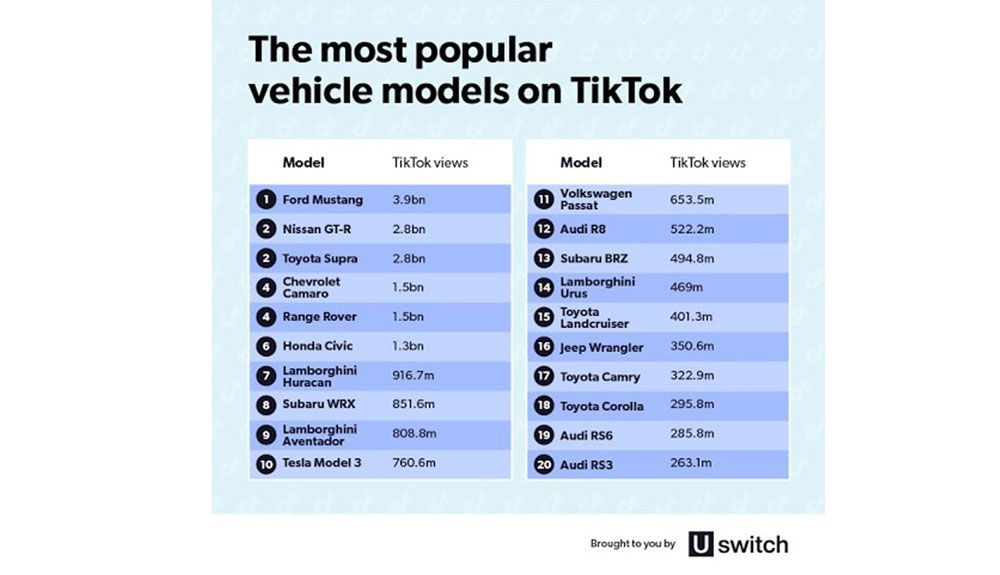 The most popular models on TikTok, source: Uswitch