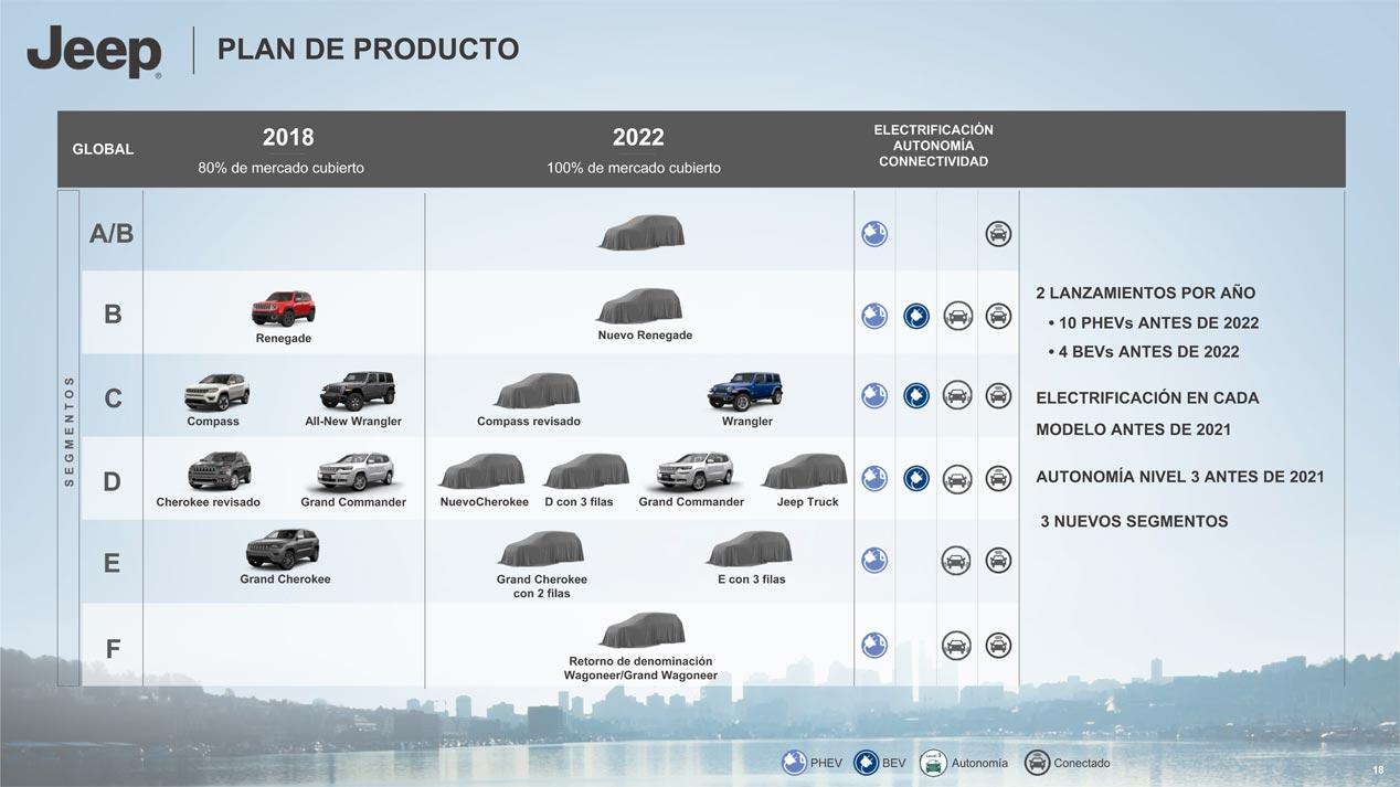 Planes Jeep 2018-2022