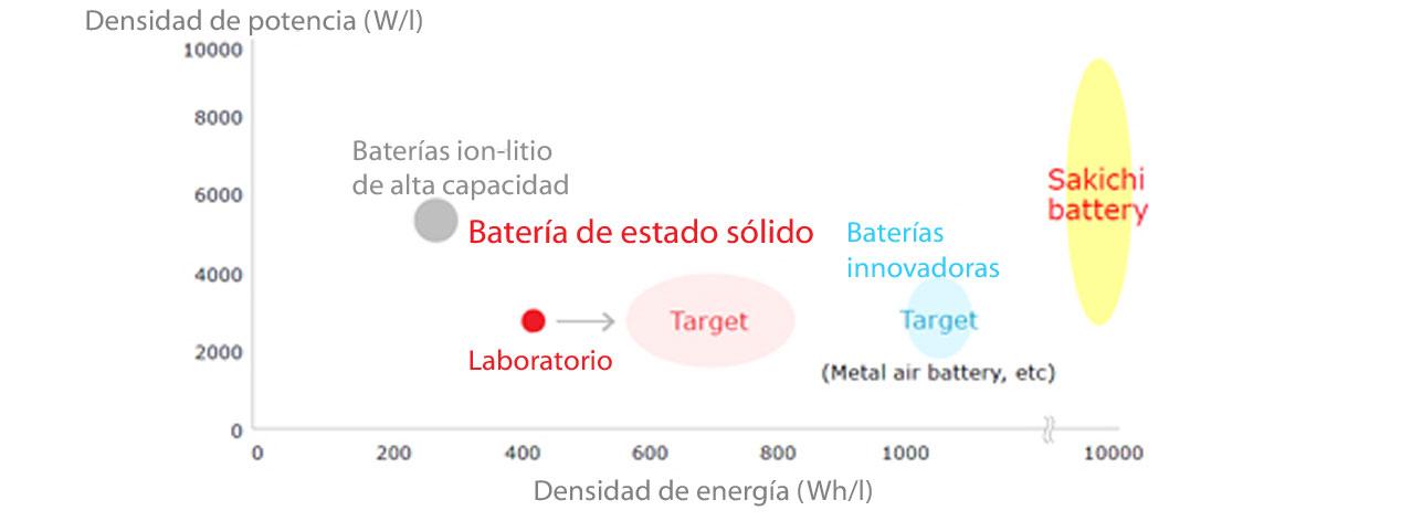 Evolución prevista de baterías (2015) según Toyota