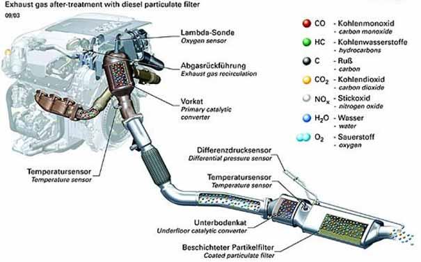 Que aceite verter en el motor sang eng aktion la gasolina