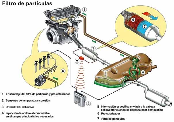 filtro-particulas-diesel-2-605.jpg