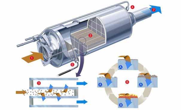 filtro-particulas-diesel-3-605.jpg