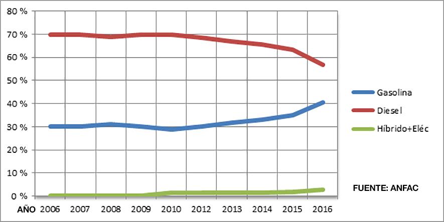 Evolución Diesel-gasolina