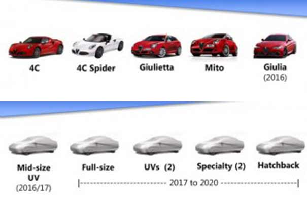 Proyectos secretos Alfa Romeo