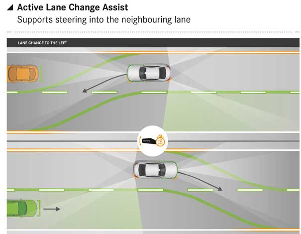 Seguridad Mercedes Clase E Active Lane Change Assist
