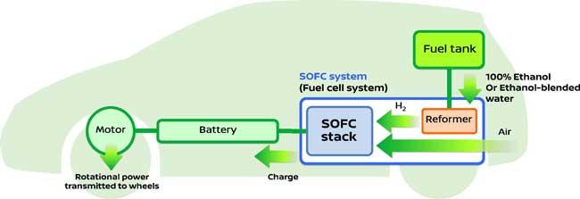 Nissan y sus celdas de combustible de bioetanol