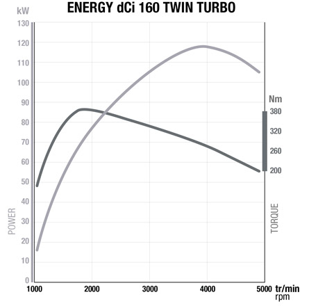 Motor Renault 1.6 Energy dCi 160 Twin Turbo