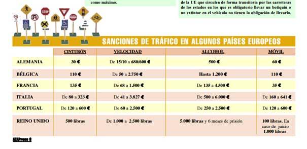 Sanciones de tráfico en Europa