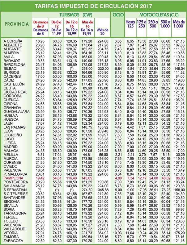 Impuesto circulación en España