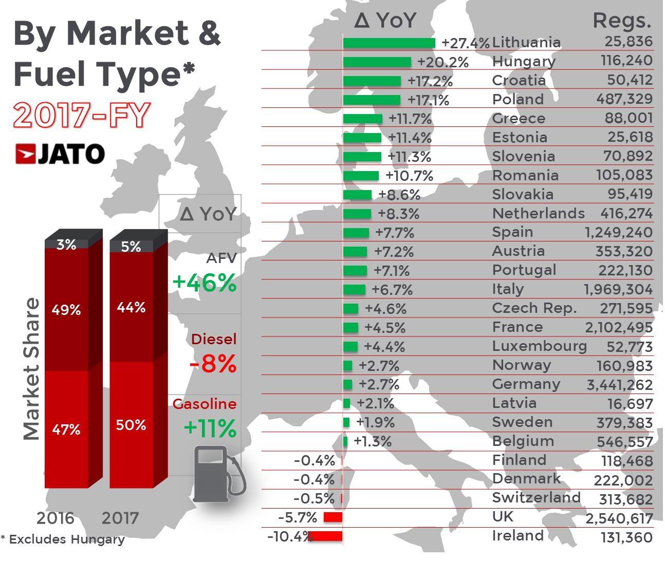 Ventas de coches en Europa en 2017