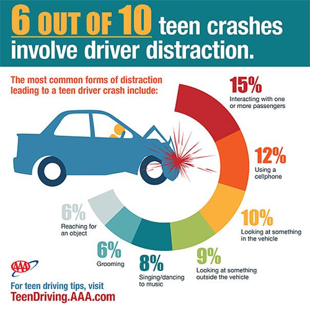 Causas de los accidentes por distracciones entre los jóvenes conductores estadounidenses