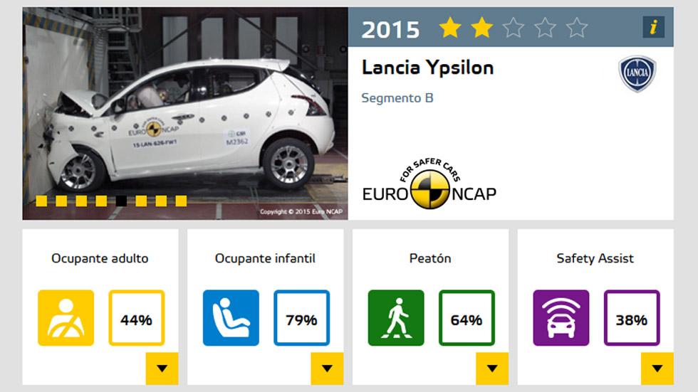 Lancia Ypsilon, sólo dos estrellas en las pruebas de choque de Euro NCAP