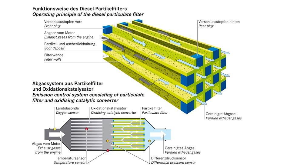 Dudas: ¿por qué se enciende el testigo del filtro de partículas Diesel?