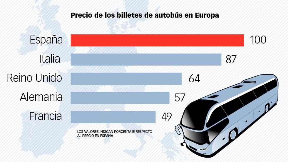 Viajar en autobús en España, más caro que en Europa: ¿por qué?