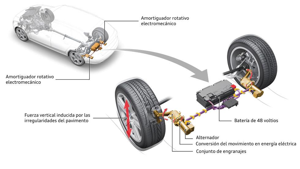 Audi eROT: las suspensiones que recuperan energía