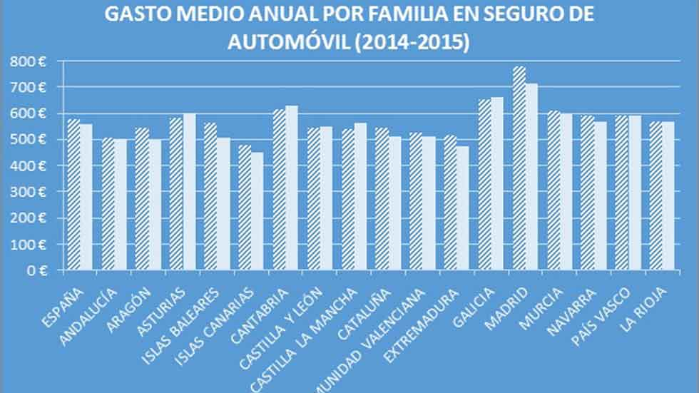 ¿Cuánto dinero gastan las familias españolas en el seguro del coche?