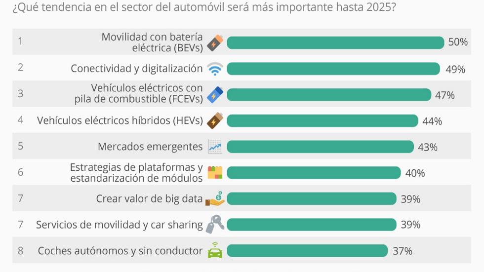 Las tendencias en el automóvil hasta 2025: ¿cuáles son más importantes?