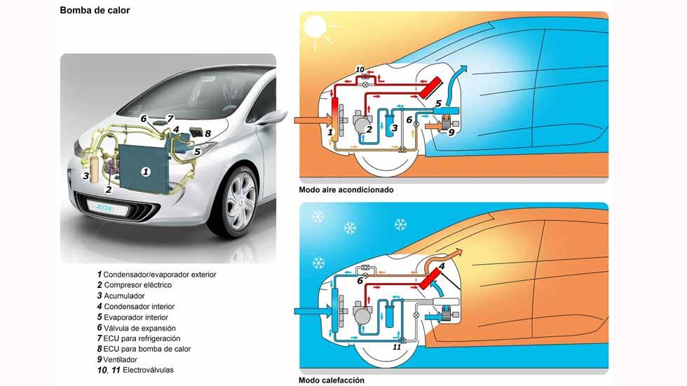Dudas: ¿cómo influye la calefacción y el aire acondicionado en el gasto de un coche?