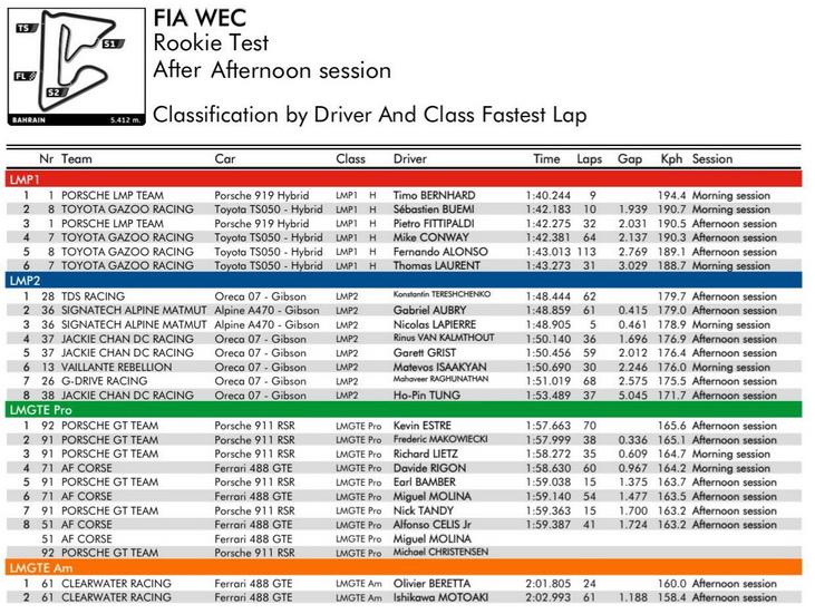 """Los tiempos del """"Rookie test"""" de Baréin: Alonso quinto"""
