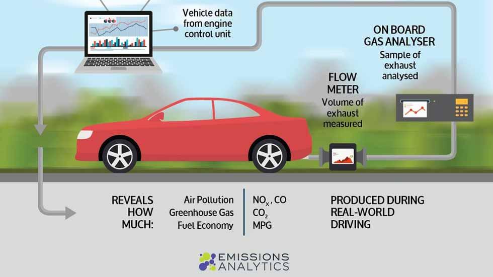 Europa, a favor de endurecer aún más las normas de emisiones de los coches