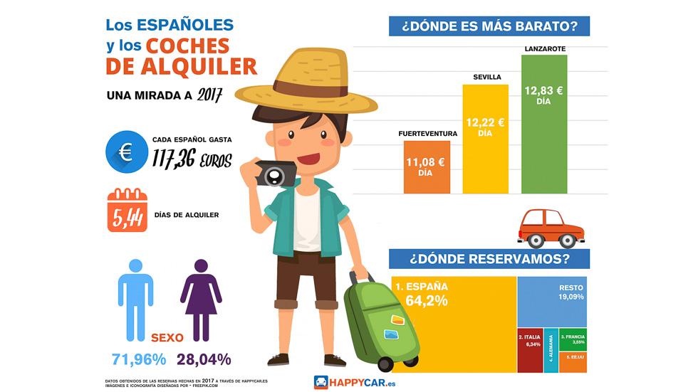 Alquiler de coches en España: los precios más baratos