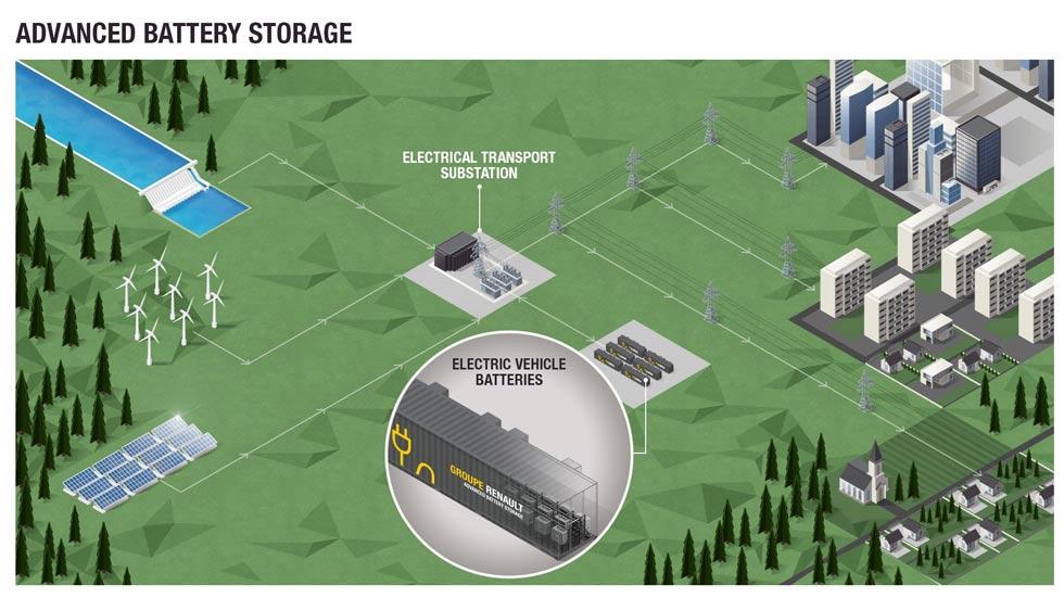 Renault construirá el mayor almacén de electricidad con las baterías de los coches