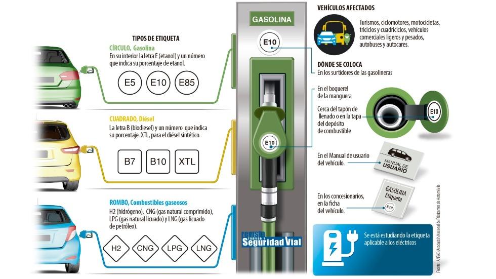 Nuevas etiquetas de combustibles, en vigor: consulta tu coche y las claves