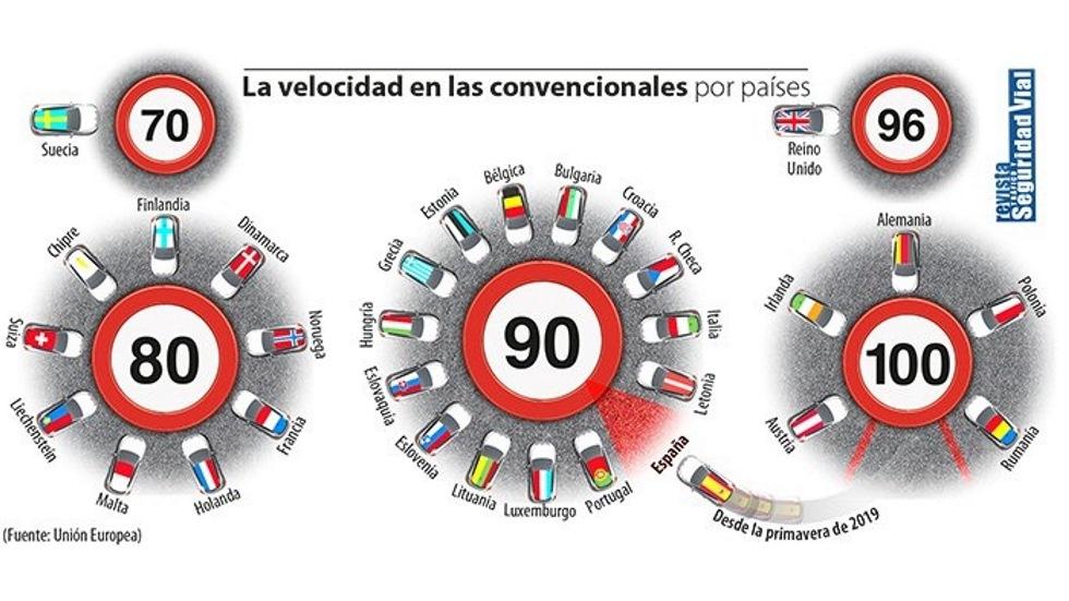 Los nuevos límites de velocidad en todos los países de Europa: ¿dónde está España?