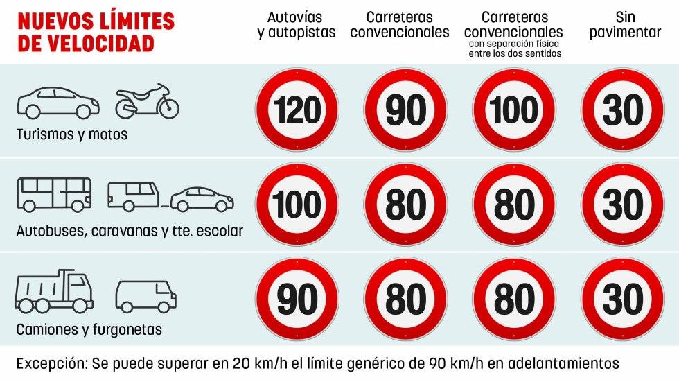 Así quedan todos los límites de velocidad en España, por carreteras y vehículos