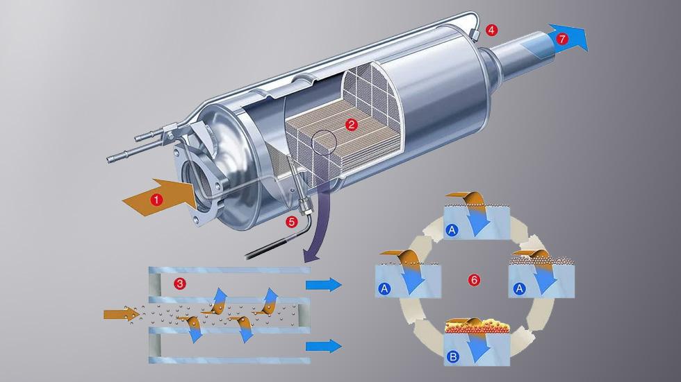 Filtro de partículas diésel: cuánto cuesta cambiarlo, averías, consejos de mantenimiento…