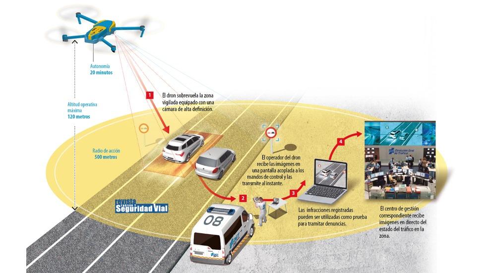 Así te vigilan y controlan los drones de la DGT, que ya tramitan multas