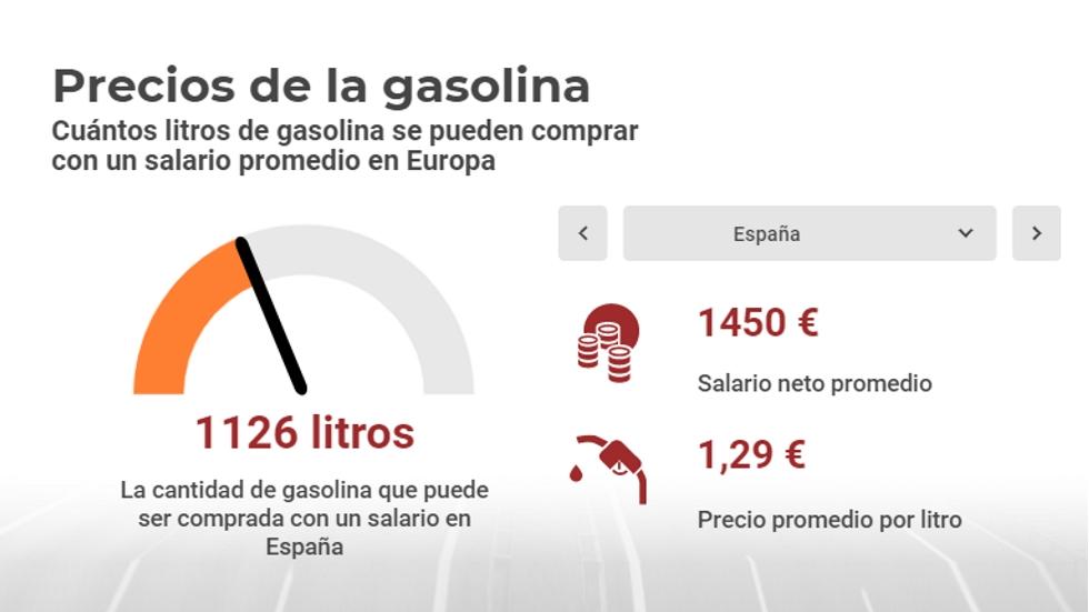 El precio de la gasolina en España y en el mundo, frente a salarios medios: ¿cara o barata?
