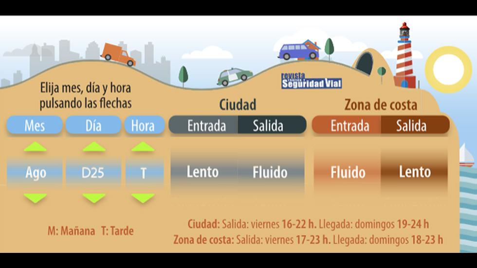 Ciudad y zonas de costa, ¿cómo estará el tráfico? Consúltalo día a día