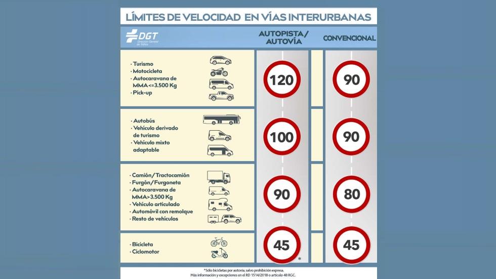 Estos son ahora todos los límites de velocidad en España: evita multas