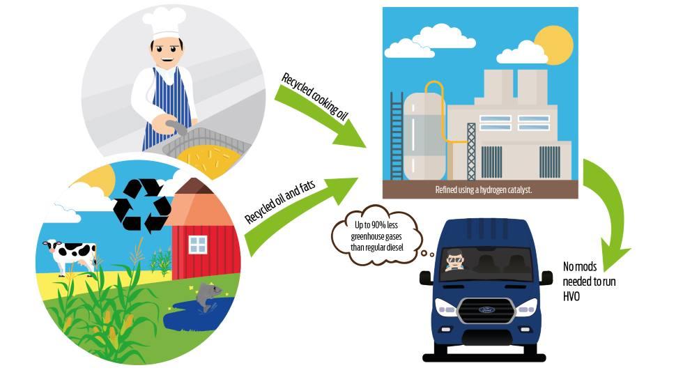 Ford desarrolla y emplea ya un diésel renovable a partir de aceite de cocina