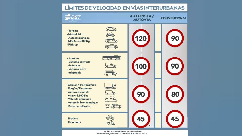 La DGT recuerda todos los límites de velocidad durante la desescalada