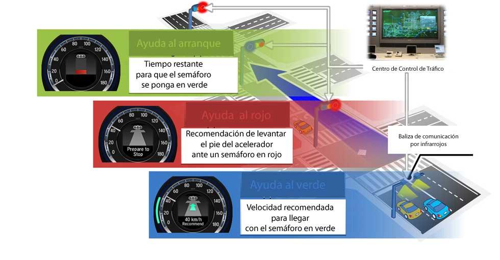 Coches Honda que hablan con los semáforos