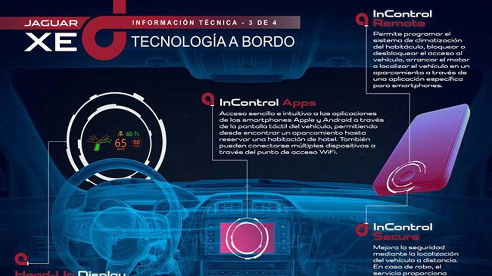 Vídeo: el Jaguar XE y su sistema de conectividad InControl