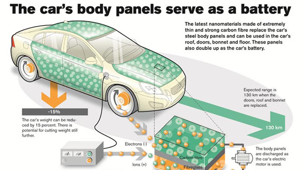 La carrocería de los Volvo actuará como una batería