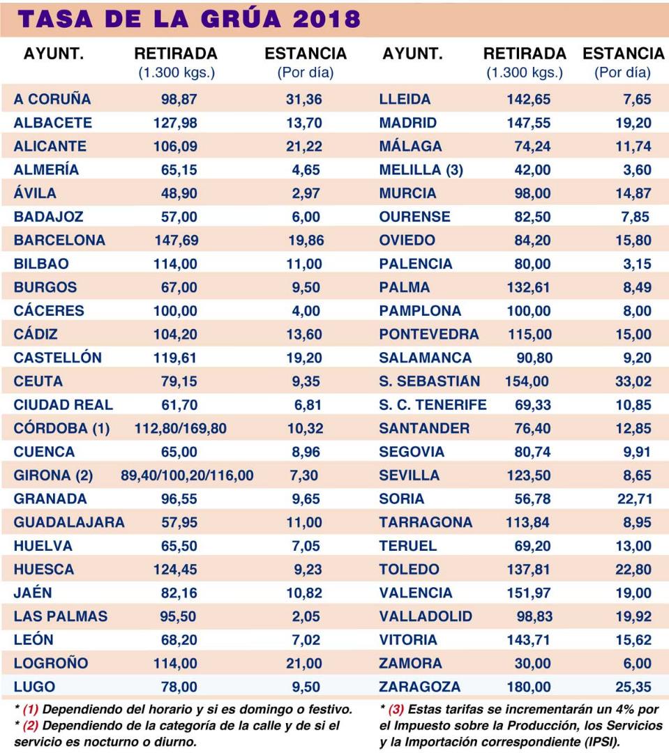 Los precios de la grúa en España por provincias: ¿dónde es más caro y barato?
