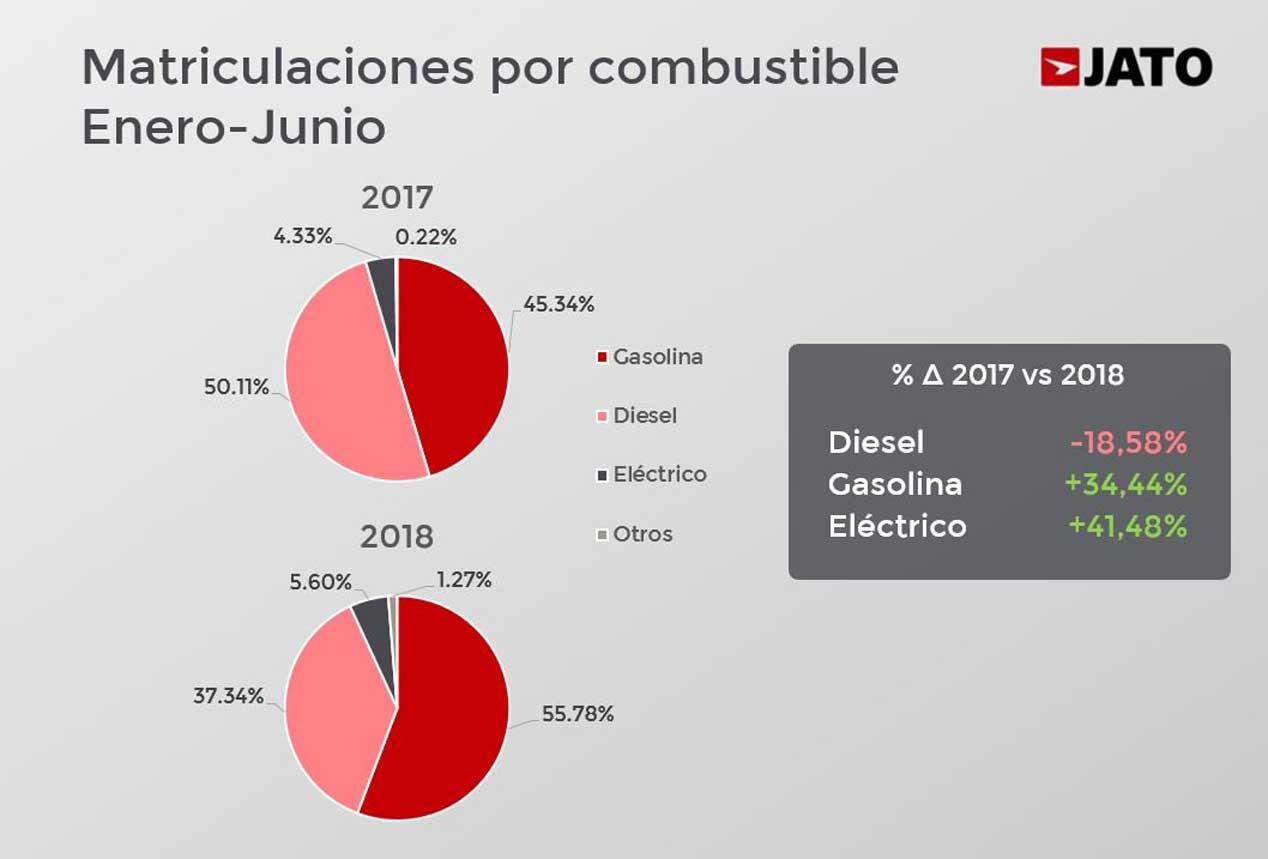 Así está el Diesel en Europa