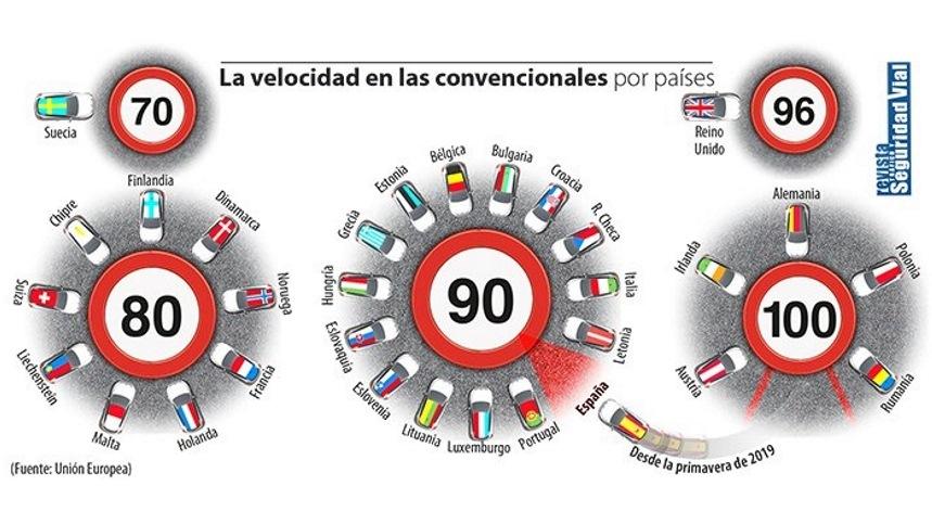 El Gobierno aprueba los nuevos límites de velocidad: todas las novedades