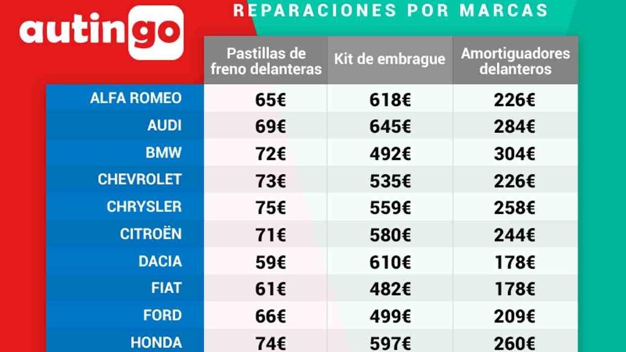 Cuánto cuesta cada avería en cada marca de coches