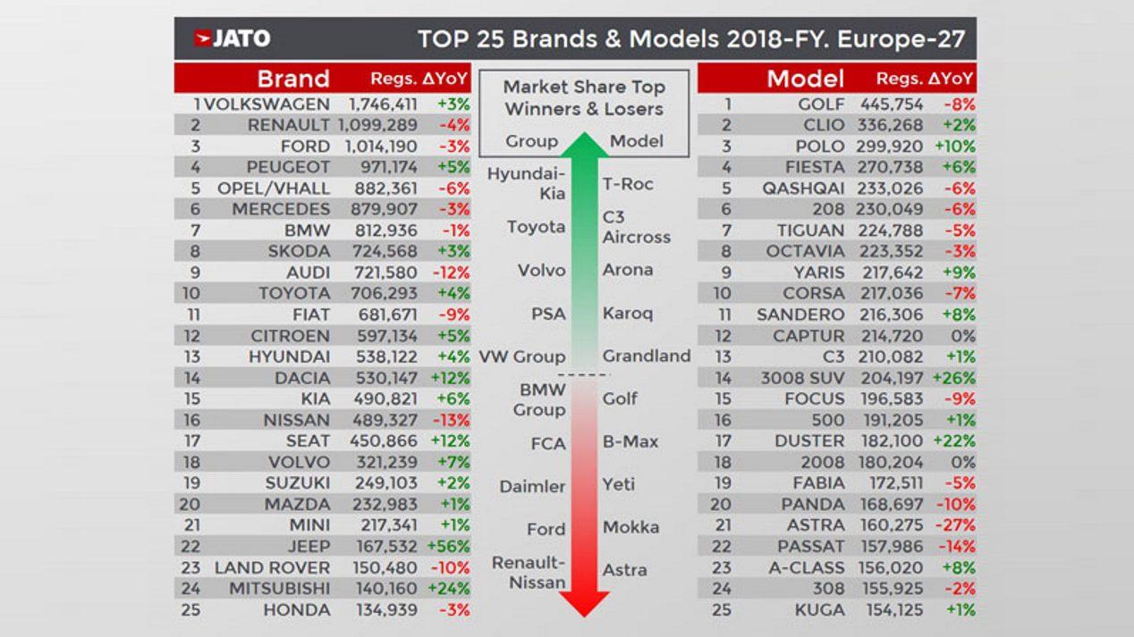 Los 25 coches más vendidos de Europa en 2018, y las marcas