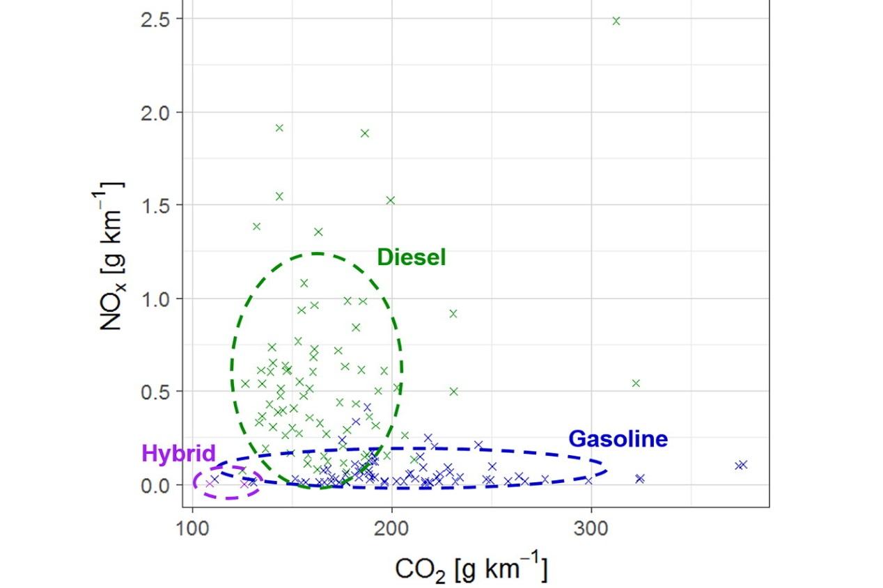 Mínimo NOx y CO2: sensibilidad ambiental con los coches híbridos eléctricos