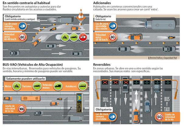 La Guardia Civil te explica cómo se pueden usar los carriles adicionales