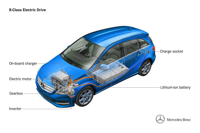 Mercedes Clase B ED eléctrico