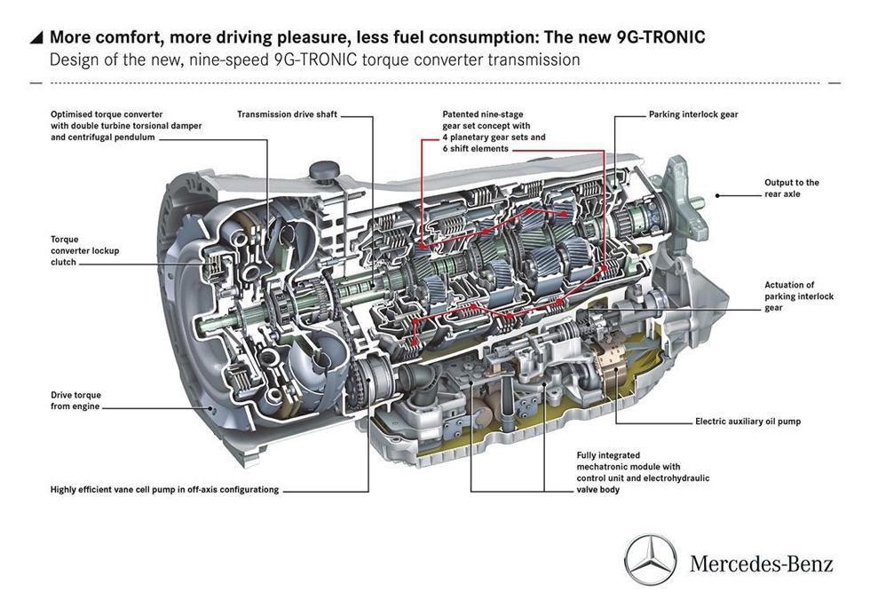 Nuevo Mercedes-Benz 9G-Tronic